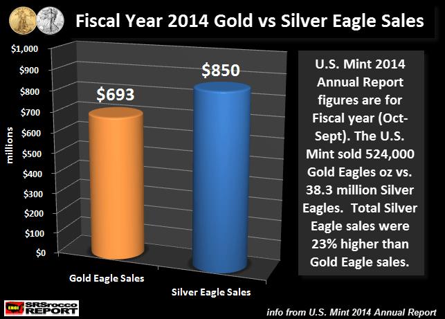 据美国铸币局数据显示,2014财年银币的销售价值为8.5亿美元,而金币销售的价值为6.93亿美元。