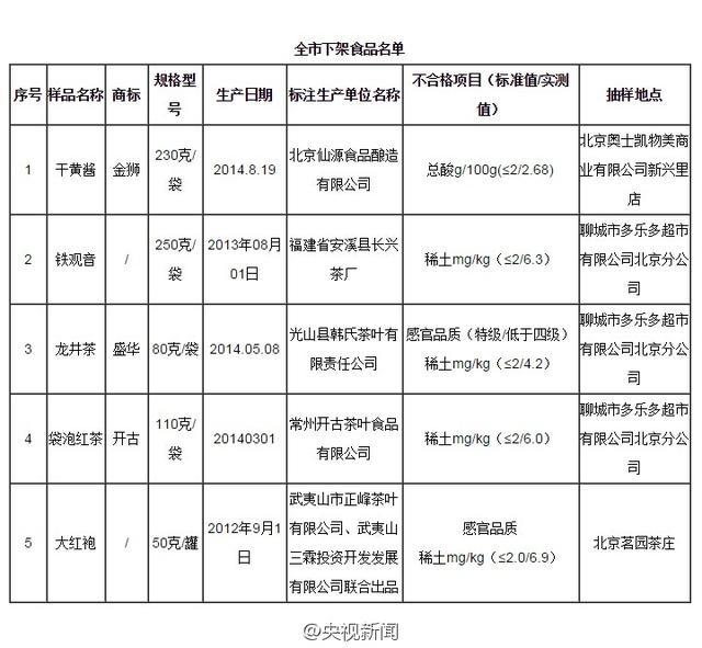 北京食药监局日前通报:4款铁观音、龙井、大红袍、红茶被检出稀土超标。稀土是十多种化学元素的统称,长期或过量摄入会有不良后果,如加重肝肾负担、影响女性生育等。专家建议:喝茶时不咀嚼茶叶,饮普洱、铁观音等茶不饮用头道泡的茶水。(记者 张景)