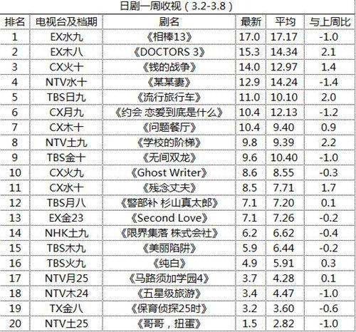 日剧一周收视(3.2-3.8)