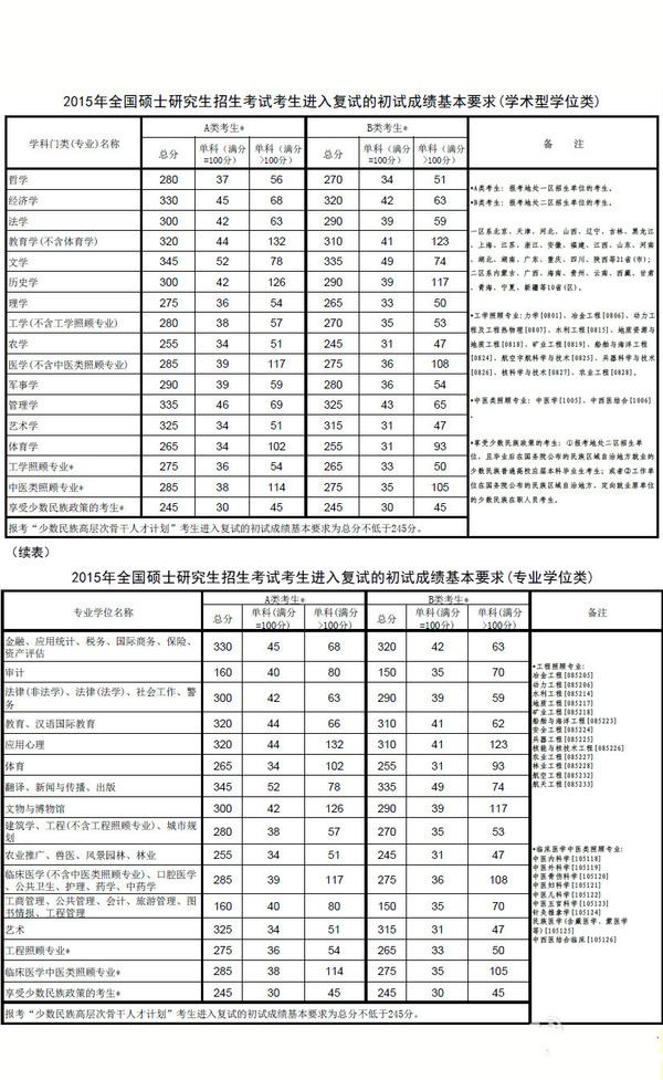 """chsi.cn)开通""""全国硕士研究生招生调剂服务系统"""".图片"""