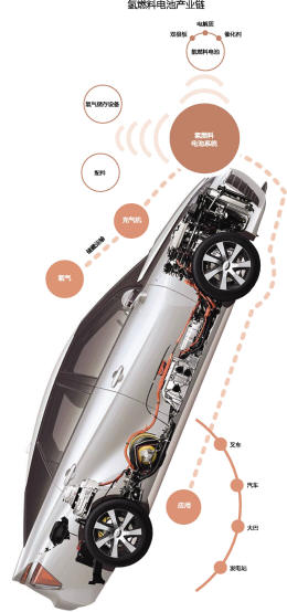 丰田汽车率先在全球实现产业化的首款氢燃料电池车 fuel cell高清图片