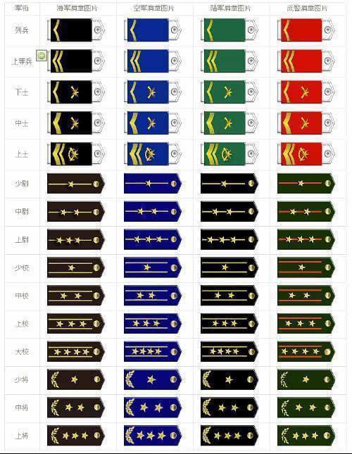 中国人民解放军现行军衔制,共分哪几个等级 肩章长啥样