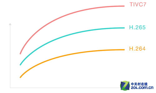 同等清晰度的视频内容,采用TIVC7观看视频,所消耗的流量比H.264节省60%以上,比H.265节省35%以上<b