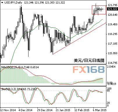 日本央行(BOJ)本周维持货币政策不变,完全在市场预期之内,货币政策声明内容也没有任何意外。央行行长黑田东彦(Kuroda)致力尽可能更早达成2%通胀目标的方针不变,日元的行情也因此相对稳定。