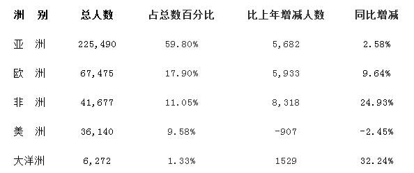 教育部:2014年来华留学生近38万人 韩国居首