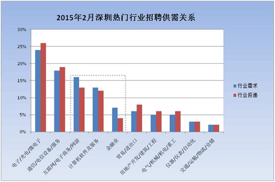 现在什么行业最热门_中国人才热线:深圳招聘市场十大热门行业调查报告(组图)