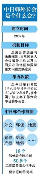 今日,中日韩外长会议将在韩国首尔举行,这是三国外长会议两年多来的首次会议,上一次会议是2012年4月在中国举行。中日韩三国都是近邻,又是在世界经济版图上占据重要位置的经济体,分析人士认为,此次三国恢复外长谈判机制对缓和关系有一定帮助,会议重点将是三国就目前存在的分歧如何进行更好管控。中国外交部发言人表示,中方希望三国外长利用这一机会就历史问题坦诚交换意见,同时不排除讨论亚投行问题。