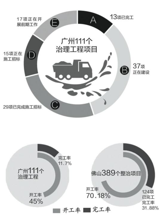 """""""广佛跨界河涌的水质没有出现根本性好转。""""昨日,广州市环保局局长杨柳向广州市人大汇报跨界河涌污染整治情况时这样说,杨柳表示,没有出现根本性好转其中一个原因就是工程进展慢―到2015年2月为止,111项整治工程只有13项完工、37项在建。"""