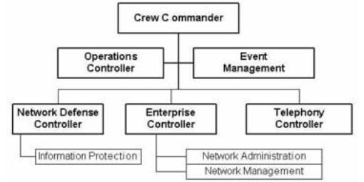 图6.2计算机网络作战与安全中心(Network Operations and Security Center,NOSC)空勤岗位结构。图中文字说明,Crew Commander:空勤指挥员;Operation Controller:行动管理员;Event Management:事件管理;Network Defense Controller:计算机网络防御管理员;Enterprise Controller:企业化管理员;Telephony Controller:电话管理员;Information Protection:信息保护;Network Administration:计算机网络行政管理;Network Management:计算机网络管理。)