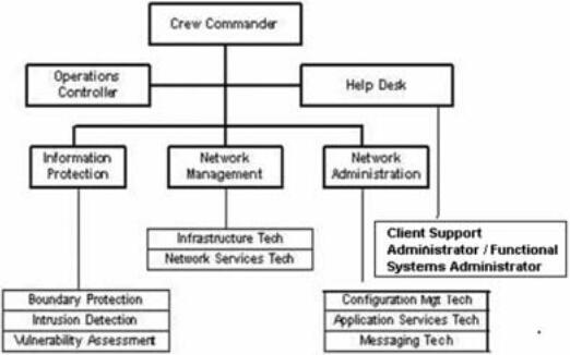 图6.3计算机网络控制中心空勤岗位结构。(图中文字说明,Crew Commander:空勤指挥员;Operations Controller:行动管理员;Network Management:计算机网络管理;Network Administration:计算机网络行政管理;Infrastructure Tech:信息基础设施技术;Client Support Administrator/Functional Systems Administrator:客户支持管理员/功能性系统管理员;Boundary Protection:边界保护;Intrusion Detection:入侵检测;Vulnerability Assessment:漏洞评估;Configuration Management Tech:配置管理技术;Messaging Tech:信息传递技术。)