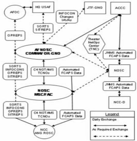 图7.1信息交换。(图中文字说明,HQ USAF:美国空军总部;AFOC:空军作战中心;JTF-GNO:全球计算机网络作战联合特遣部队;ACCC:空军通信控制中心;INFOCON Changes:信息作战防卫态势变更;IAVAs:信息安全保障漏洞警报;SORTS :资源与培训系统状况;SITREPS:情况报告;Theater NetOps Center(TNC):战场计算机网络作战中心;AFNOSC:空军计算机网络作战与安全中心;COMMAFOR-GNO:全球计算机网络作战空军部队指挥员;JNMS Automated FCAPS Data:联合计算机网络管理系统自动化故障、配置、账户、性能以及安全性数据;OPREPS:作战报告;C4 NOTAMs:C4飞行通报;TCNOs:有时限的计算机网络命令;Automated FCAPS Data:自动化故障、配置、账户、性能以及安全性数据;NOSC:计算机网络作战与安全中心;MSC:任务支援中心;FAC:功能性感知单元;NCC-D:部署的计算机网络控制中心Legend:图例; Daily Exchange:日常交流;As Required Exchange:根据需要交流。)