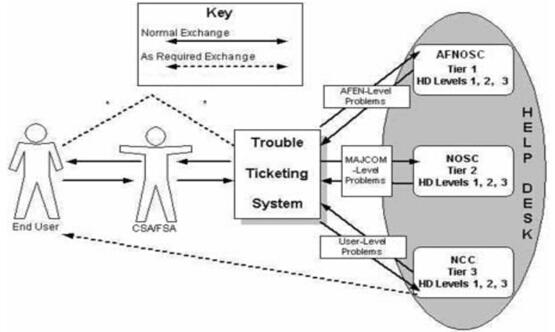 图7.2问题标签报告与跟踪。(图中文字说明,Key:重点;Normal Exchange:普通交流;As Required Exchange:根据需要交流;Trouble Ticketing System:问题标签系统;AFEN Levels Problems:空军企业化计算机网络级问题;MAJCOM-Level Problems:空军一级司令部级问题;User-Level Problems:用户级问题;AFNOSC Tier 1:空军计算机网络作战与安全中心1级;HD Levels:帮助台级别;Help Desk:帮助台。)