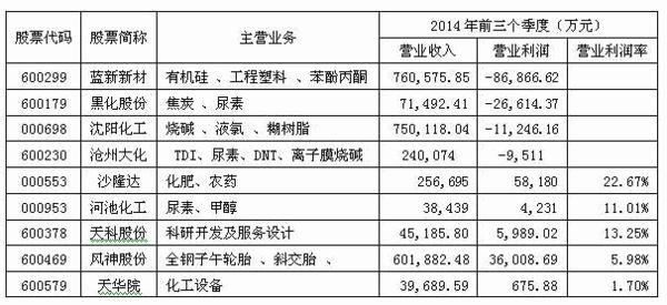 中国化工控股9家上市公司情况