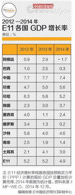 2014年,E11整体就业形势向好,但各国情况差异较大。