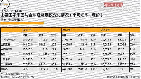 2014年,E11的物价水平总体回落,但由于受到国际资本流向变化、国内经济形势以及地缘政治局势等多种因素的影响,E11各国的国内价格波动出现了分化。根据IMF预测数据,2014年新兴市场与发展中经济体通胀率为5.5%,比2013年下降0.3个百分点。这与E11的物价走势大体一致。