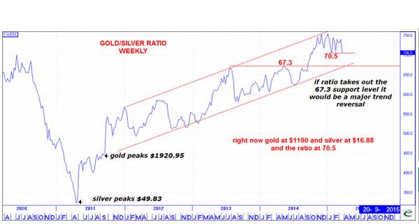 机构:从金价/银价小幅下降看 金价银价都将上涨