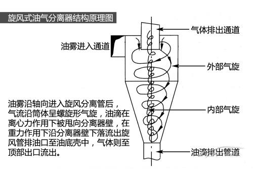 汽车 正文  【旋风式油气分离器结构图】 看完以上的简单介绍,相信