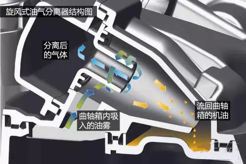 【旋风式油气分离器结构原理图】