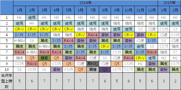 2014-2015年月度前十榜单