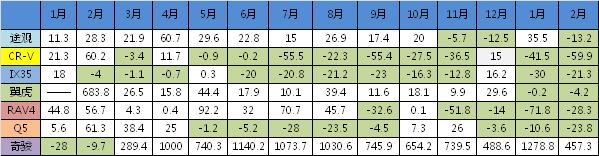 2014-2015年合资车型月度增长率表