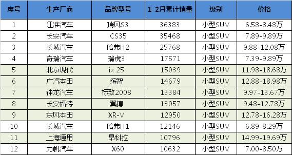 2015年1-2月紧凑型SUV销量排名