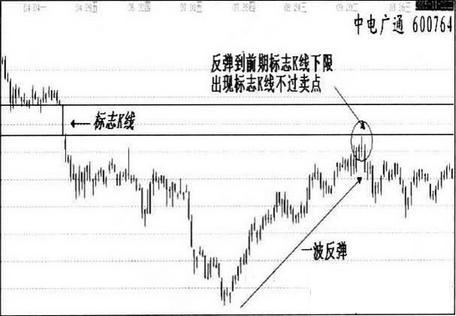 标志性K线卖出法(图解)-天坛生物(600161)-股票