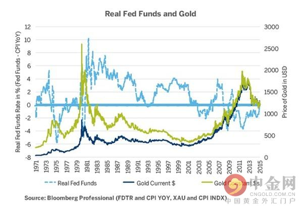 从历史上来看,当美联储的联邦基金利率低于通胀,金价和和银价就会上涨。这样的情况通常会维持到市场对美联储升息有预期的时候。