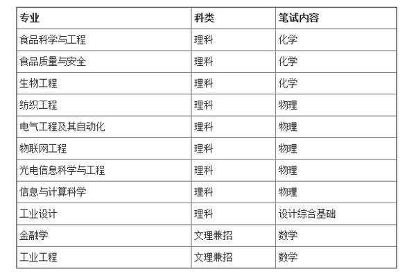 江南大学2015年自主招生简章