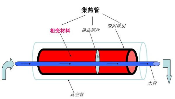 相变储热在太阳能中的应用及发展