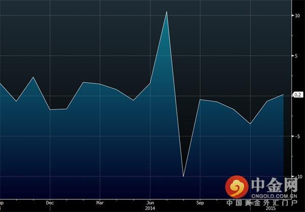 数据还显示,美国2月扣除运输的工厂订单环比增长0.8%,创八个月来最大升幅,前值由下降1.8%修正为下降2.3%。2月扣除国防的工厂订单环比增长0.4%,前值为下降0.6%。
