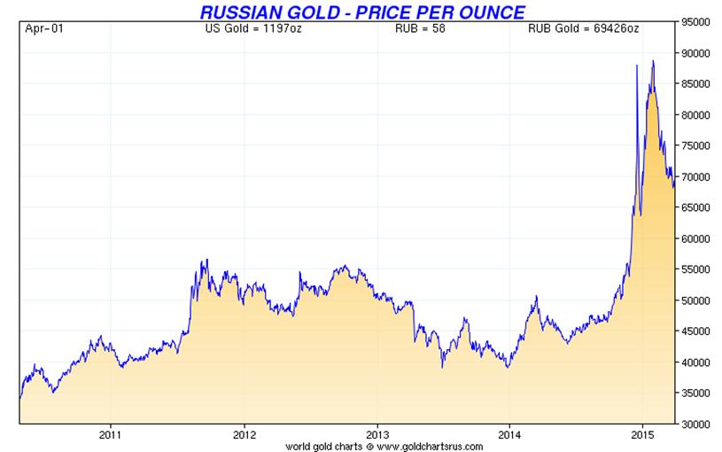 卢布计金价大幅上涨 俄罗斯珠宝店金饰同比增40%