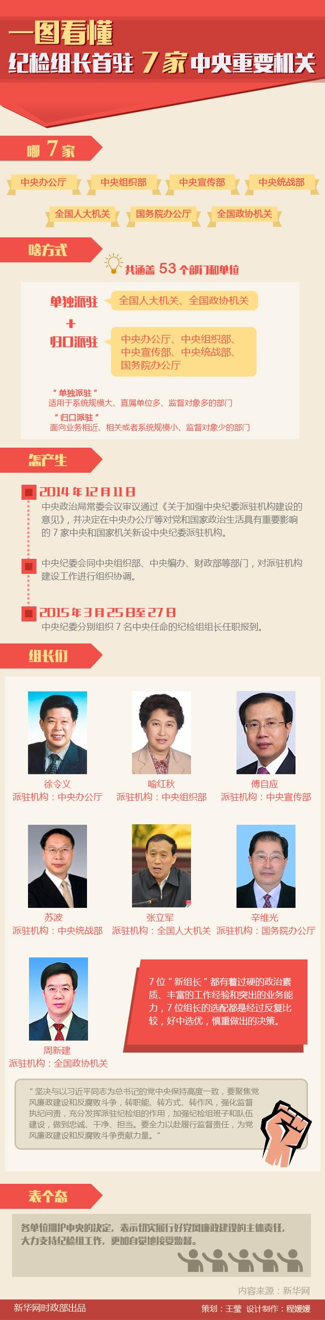 中央纪委新设7家派驻纪检组组长任职报到综述