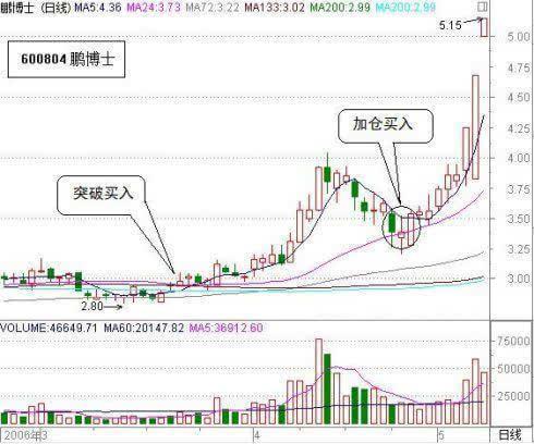 教养你如装置在最佳机买进入股票!(图松)-国金证券