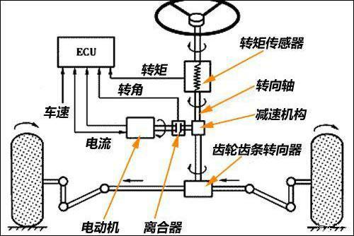维护成本:电动助力转向 机械液压助力转向 电动液压助力