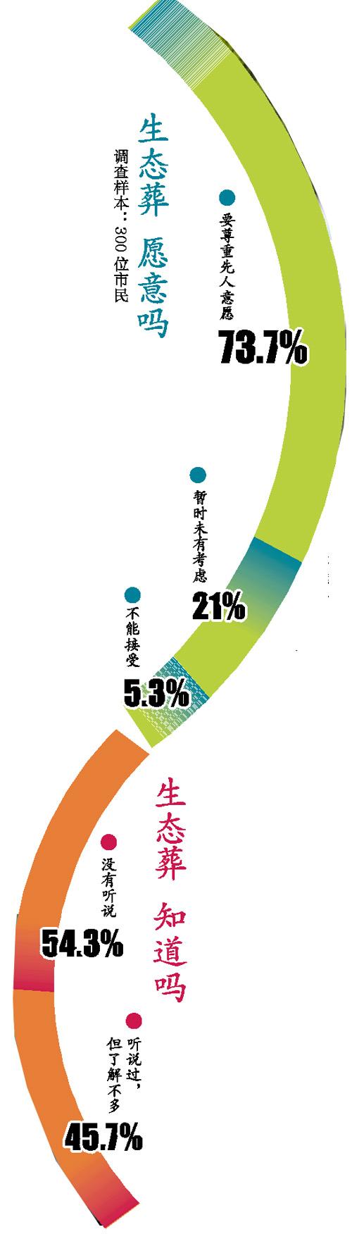 昨天,广州星河义冢,多量市民携鲜花祭品前来祭祖。