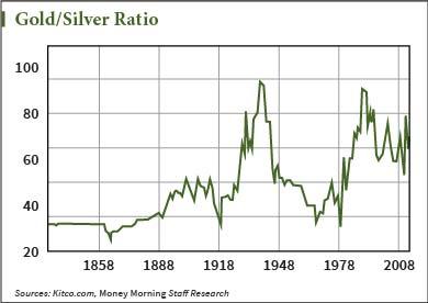 2014年金价/银价在66左右,而到目前该比率再度上涨到72左右。