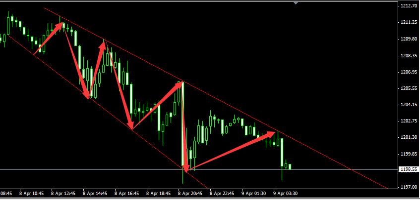 ?_从现货黄金价格15分钟图上看,短线形成下降锲形通道.