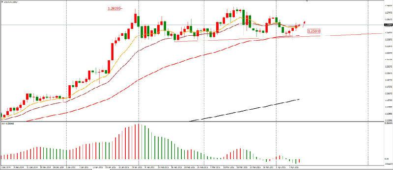 欧元昨日收大阴线;纽约收盘1.0637;大趋势下跌,神奇摆荡(AO)负柱