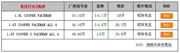 【东莞】MINI PACEMAN:最高降5万