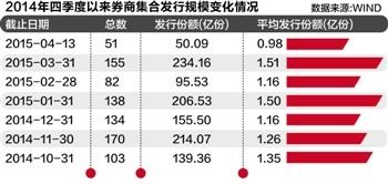 集合类券商资管的规模正在呈现出新的增势。