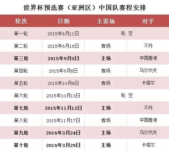 国足世预赛亚洲区40强赛赛程