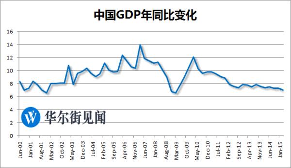 中国历年gdp增速_GDP增速6.9 创25年新低,2016年中国经济会好吗