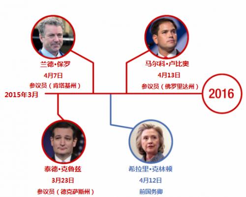目前已宣布参加2016大选的候选人。