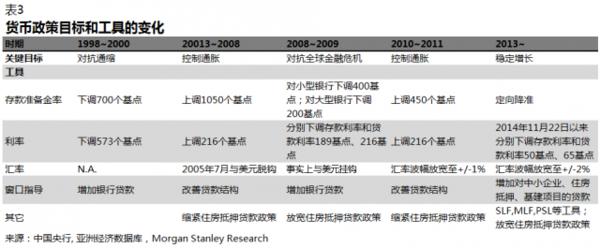 大摩深度报告:中国央行货币政策框架全解读!-老