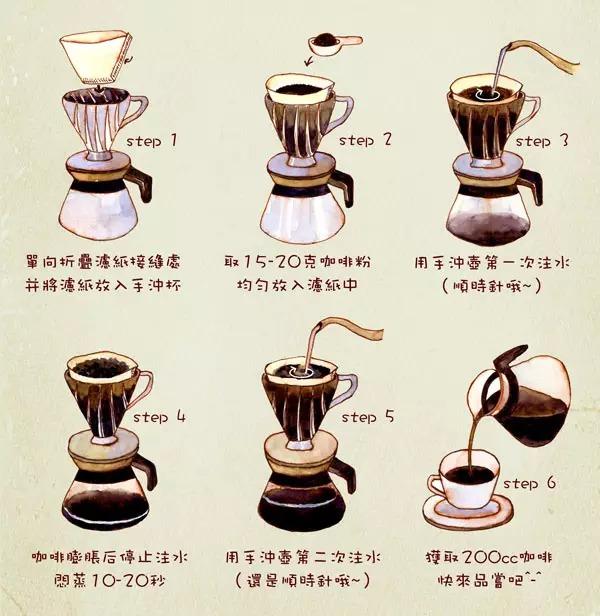 咖啡手冲壶手绘图