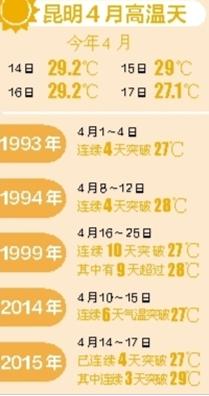 """17日中午,记者采访回程途中,停在地下室的车才开出20多分钟,车内温度就达34℃,一会儿浑身都是汗;刚下车,一阵""""妖风"""",发型彻底被毁了。从14日开始,昆明最高气温已连续3天超过29℃,明天,将转为多云,气温维持在14~26℃。"""