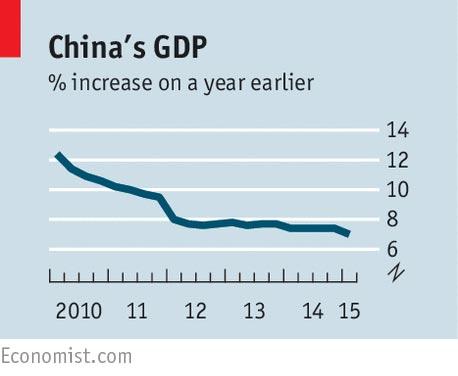 中国gdp增速_中国gdp增速曲线图