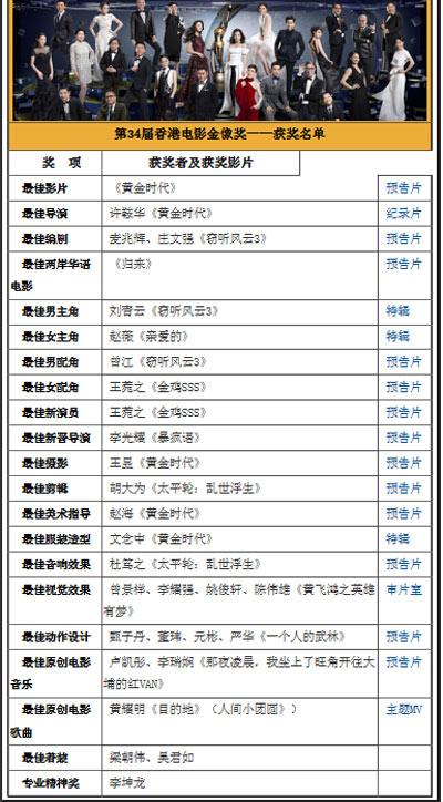 第34届香港电影金像奖完整获奖名单