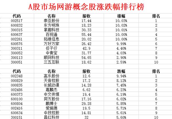 4月21日A股网游概念股晨报-掌趣科技(300315