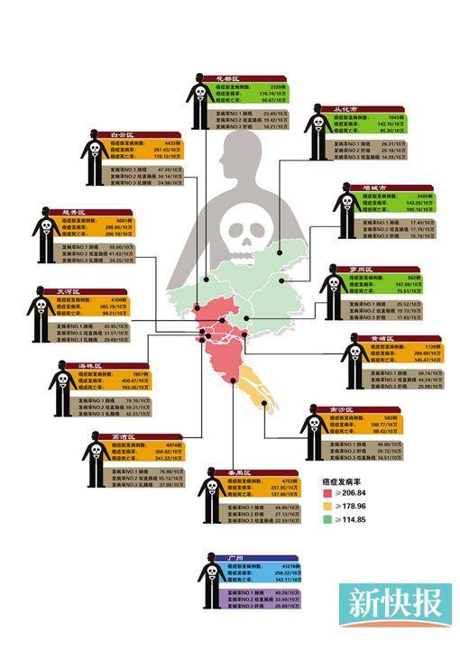 病发率自35岁起开端倏地回升;食道癌在南部地区多发